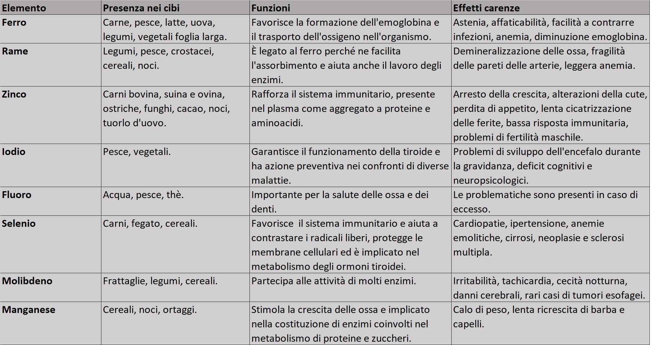 tabella microelementi