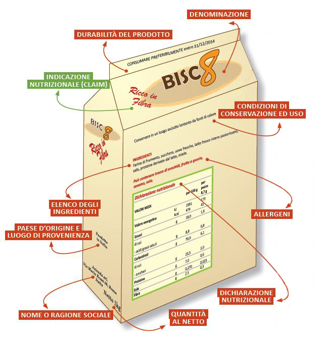 etichette-dei-prodotti-alimentari da poloristorazione_it